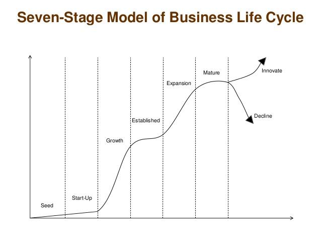 business-development-renewal-process-7-638